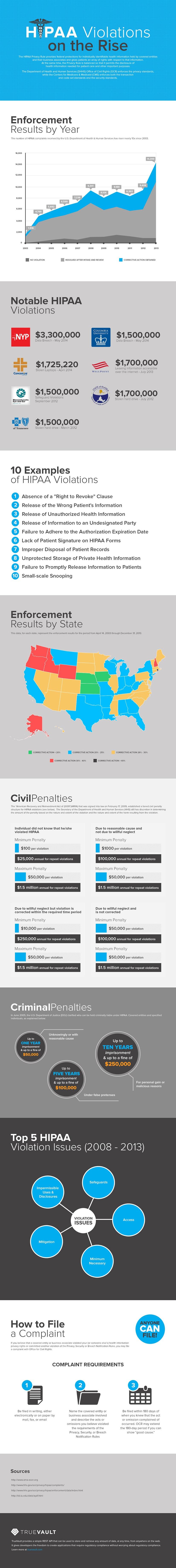 hipaa-violations-infographic